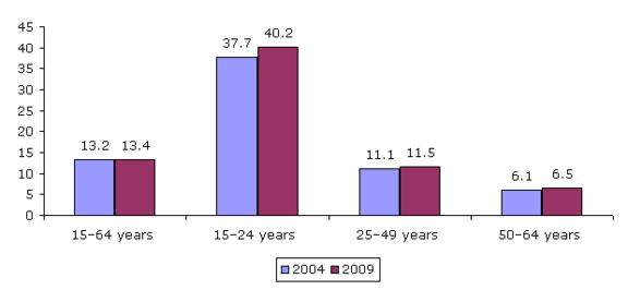 Figure 14: Employees with temporary contracts, by age, EU27, 2004aeuro