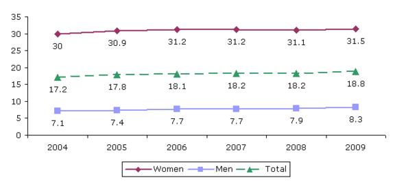 Figure 15: Employees working part time, by gender, 2004aeuro