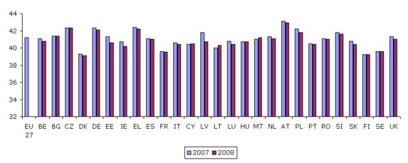 Figure 18: Usual hours worked a week, full-time workers, 2007–2008