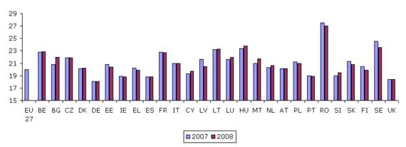 Figure 19: Usual hours worked a week, part-time workers, 2007–2008