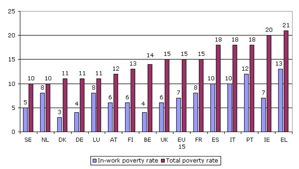 Figure 3: 	 In-work poverty and total poverty risk rates, EU15, 2001 (%)