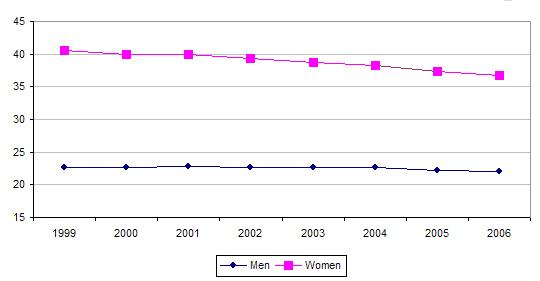 Inactivity rates, by sex, EU25, 1999–2006 (%)