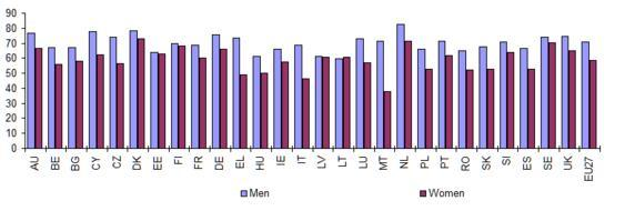 Figure 2: Employment rates for men and women in the EU, 2009