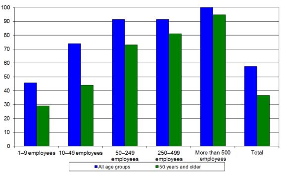 Figure 4: Training for older workers by workplace size (%)