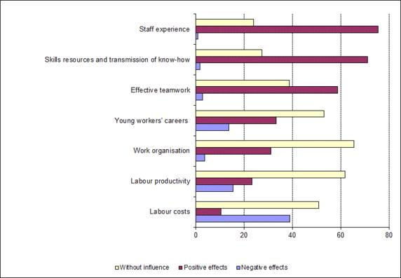 Figure 6: Expected outcomes of the increase in the share of workers aged over 50 in an enterprise (%)