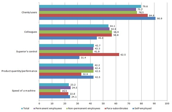 Figure 9: Factors affecting pace of work by employment status, 2010 (%)