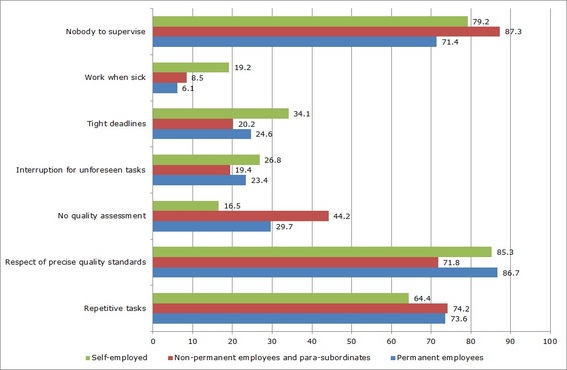 Figure 10: Aspects of work autonomy by employment status, 2010 (%)