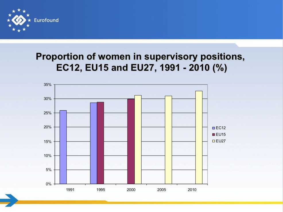 Supervisory positions graph