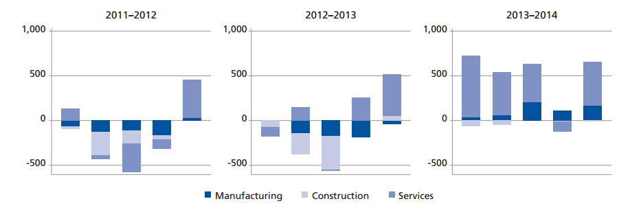 Three charts showing employment shifts across wage quintiles in manufacturing, construction and services