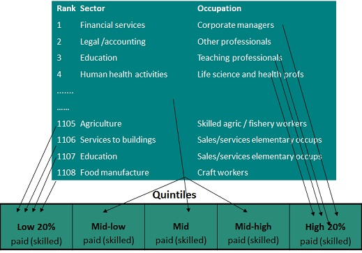 Figure 1: Job rankings and quintile assignments carried out for each country