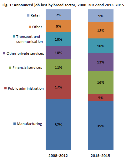 Chart showing announced job loss by broad sector, 2008–2012 compared with 2013–2015