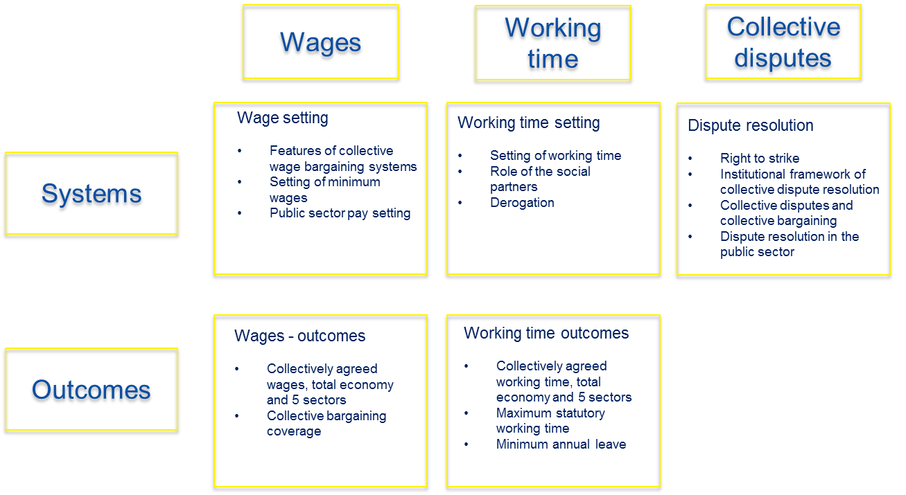 Schematic view of database on wages, working time and collective disputes