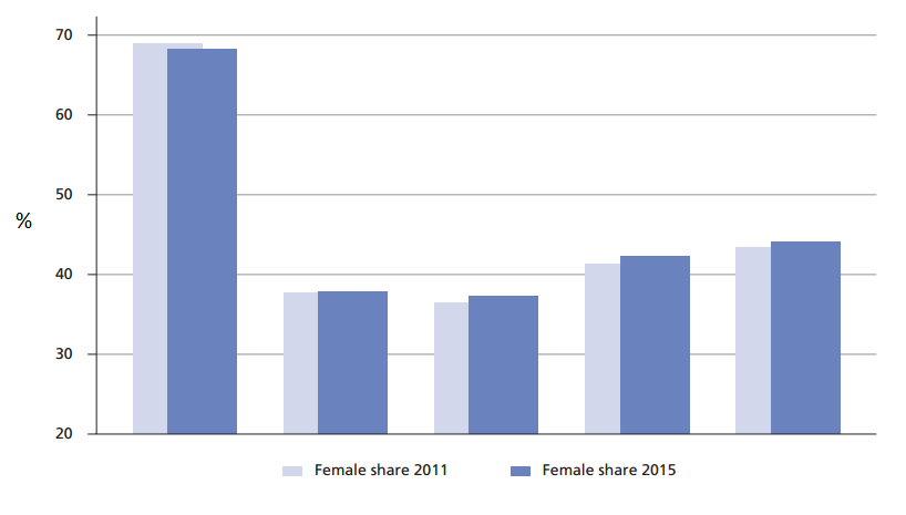Female employment share in the EU by quintile, 2011 and 2015