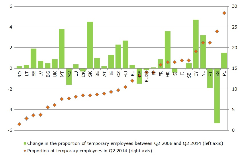 Figure 1 - Employees with a fixed-term contract by country (%)