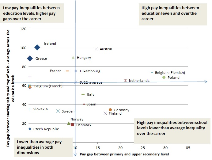 Notes: x-axis: Pay gap between primary and upper secondary level = percentage gap between the average statutory pay within each level. Y-axis: Pay gap between the starting salary and the top of the scale salary in percentage terms; average of this figure