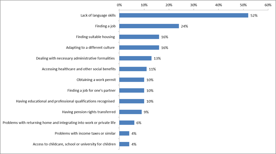 Chart showing practical difficulties encountered or expected in relation to working abroad