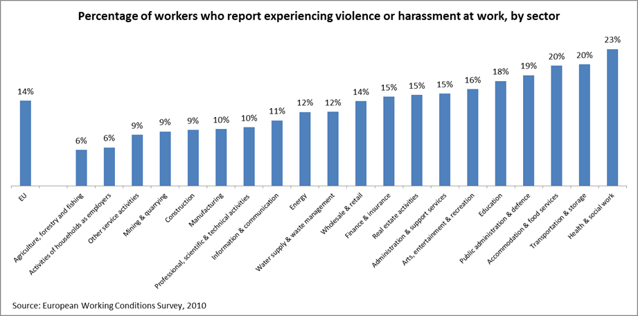 Chart showing the percentage of workers in different sectors who report experiencing violence or harassment at work