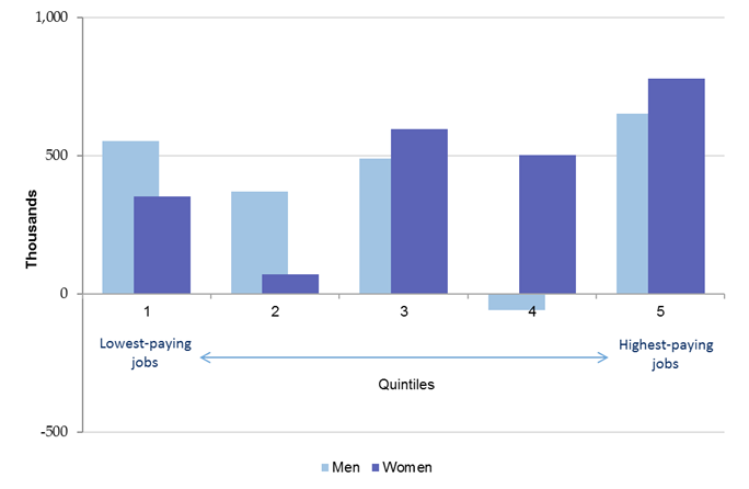 Employment change in the EU by quintile and gender, 2013–2015