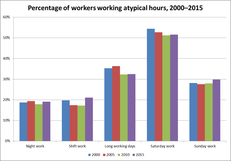 Chart showing percentage of workers working atypical hours, 2000–2015
