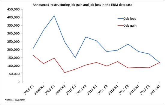 Chart showing announced job gain and job loss recorded in the ERM database, 2008–2013