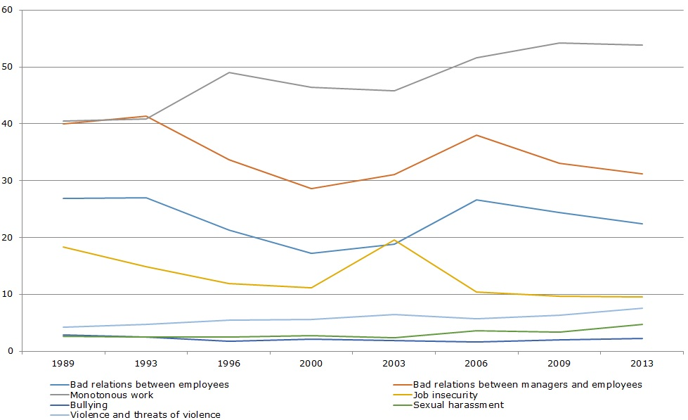 Figure 1: Trend in self-reported psychosocial work environment factors 1989–2013 (%)