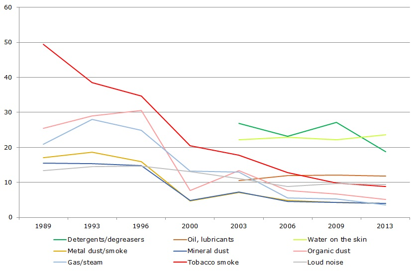 Figure 3: Trend in self-reported chemical and physical exposures 1989–2013 (%)