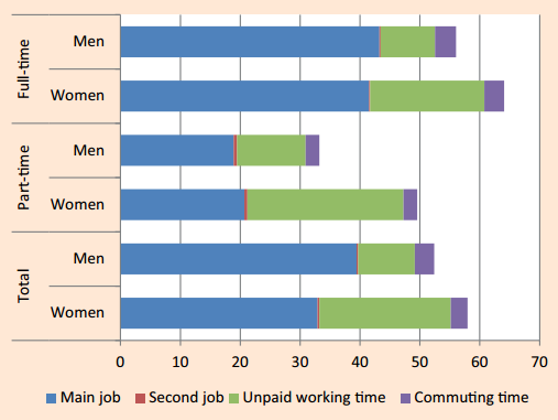 Composite indicator of paid and unpaid working hours of women and men, EWCS 2015