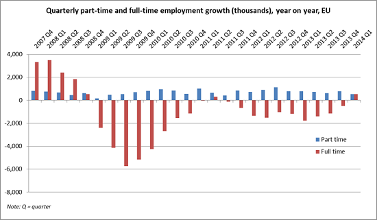 Chart showing part-time and full-time employment growth in the EU between 2007 and 2014