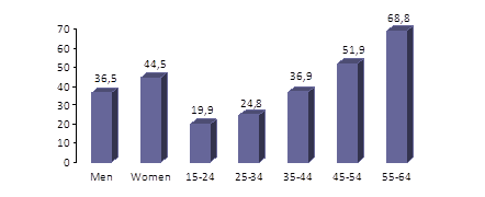 Figure 2 - Population with chronic diseases, by sex and age group (2011)