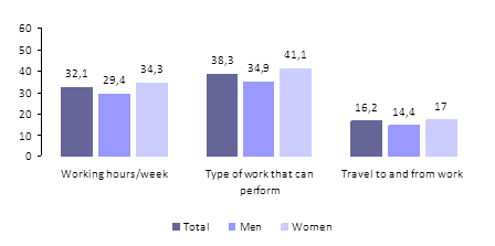 Figure 5 – Workers with chronic diseases, by type of limitations to work, by sex (2011)
