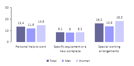 Figure 6 – Workers with chronic diseases, by type of needs for work, by sex (2011)
