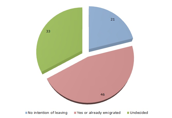 Figure 3: Intention to emigrate (%)