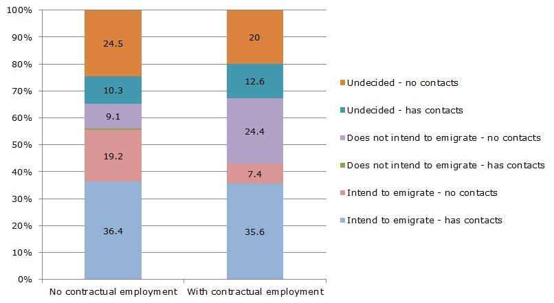 Figure 4: Intention to emigrate (%)