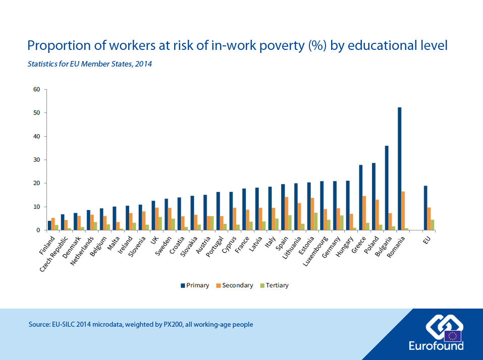 Proportion of workers at risk of in-work_poverty by educational level