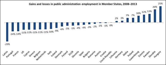 Chart showing public administration gains and losses in Member States between 2008 and 2013