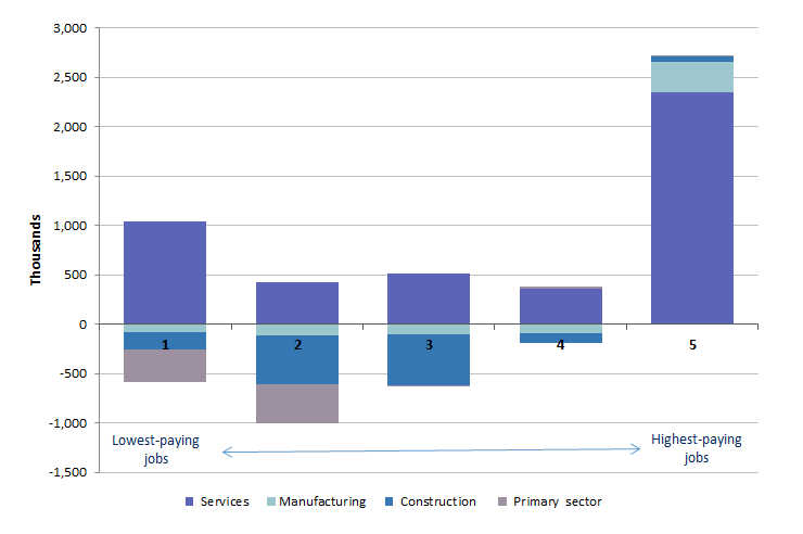 Employment shifts by broad sector and wage quintile, 2011–2015