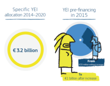 Cropped image taken from European Commission Youth Employment Initiative infographic, January 2015