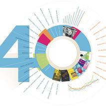 Eurofound 40th Anniversary