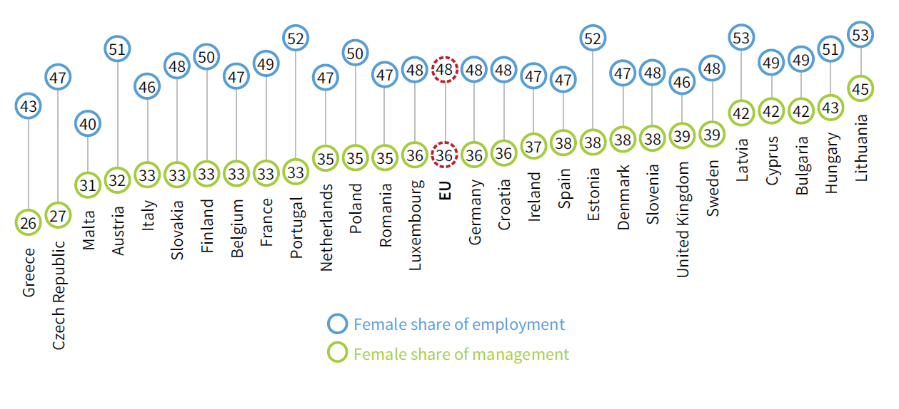 Comparison of female employment rates with the percentage of female managers among all managers, EU Member States, 2015