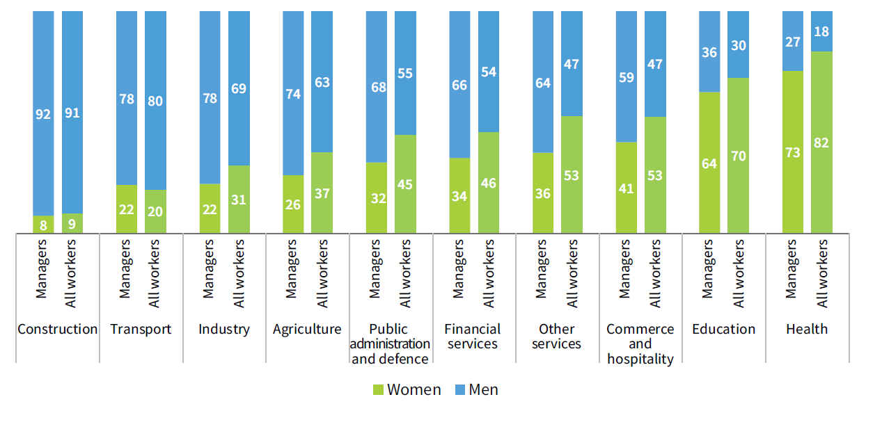 Gender division in economic sectors (%), comparing managers and all workers, EU, 2015