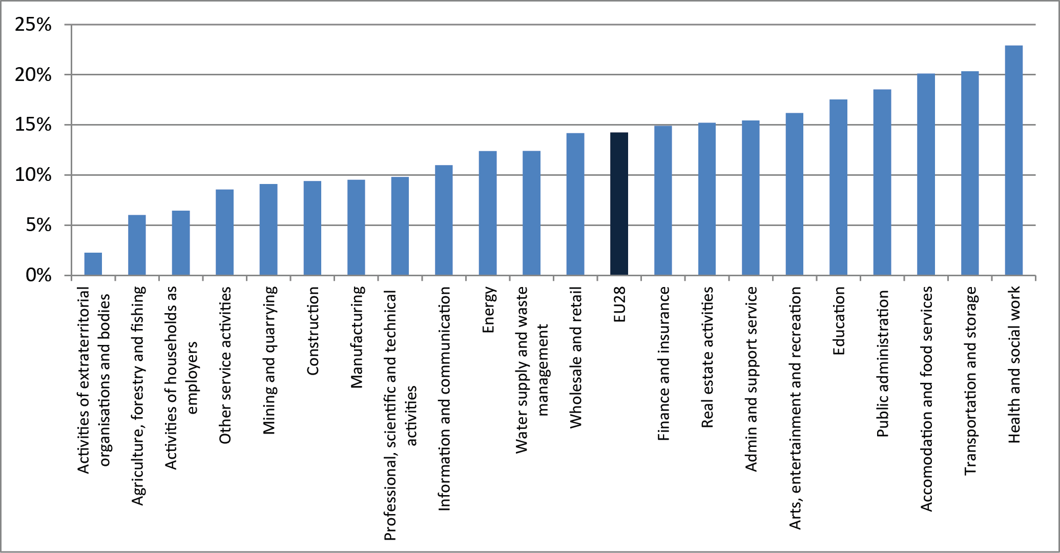 Figure 6: Proportion of people subjected to ASB, by sector (%)