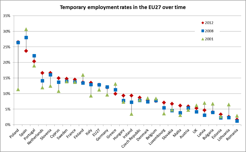 Chart showing temporary employment rates in the EU27 over time